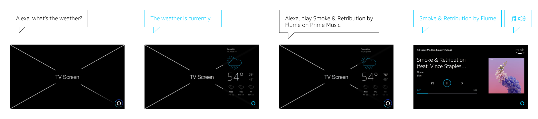 Alexa Display Cards for TV: Interruption Scenarios: Card to NowPlaying