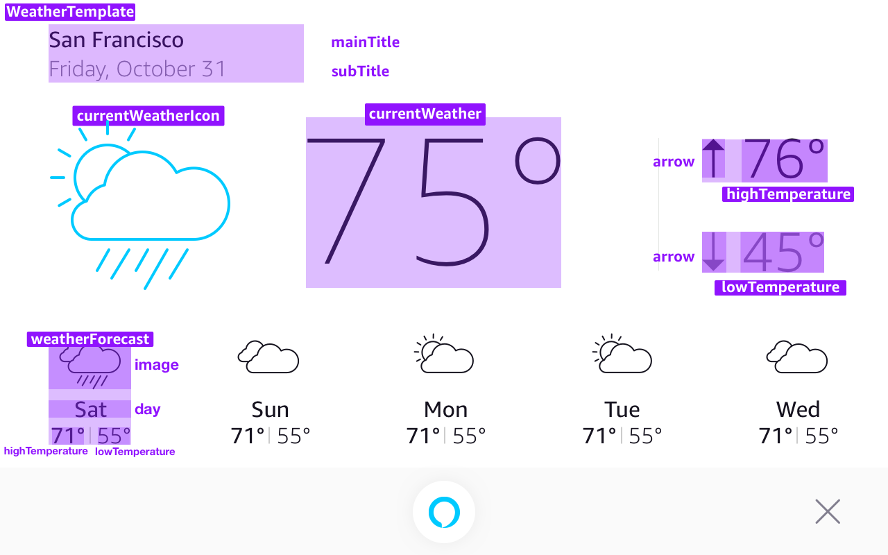Display Cards for Tablet: WeatherTemplate Data