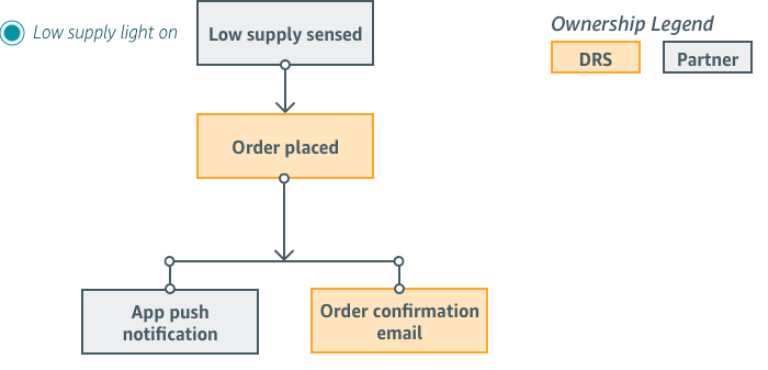 Low Supply Customer Flow