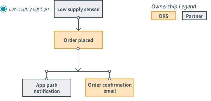 Low Supply Customer Flow
