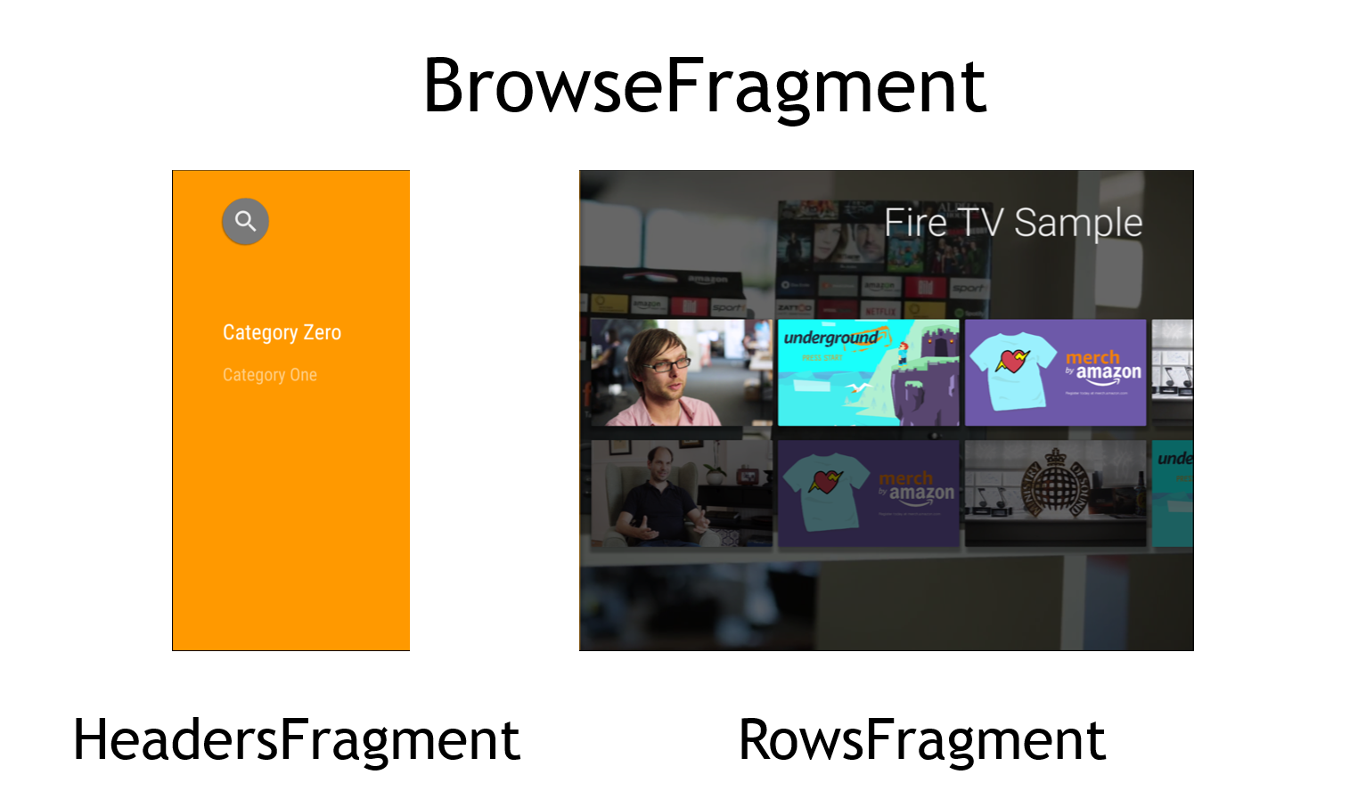 The BrowseFragment itself is actually composed by two sub-fragments: the HeadersFragment and the RowsFragment.