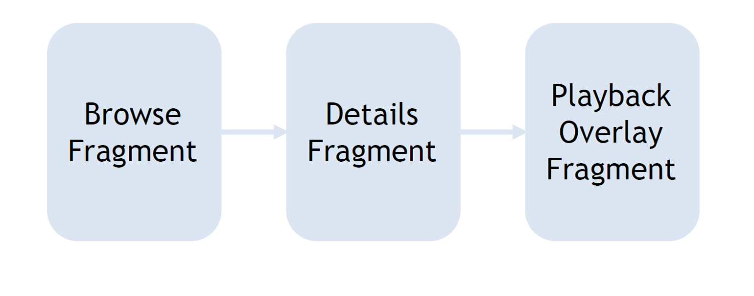 The three main components of a Leanback-enabled app.