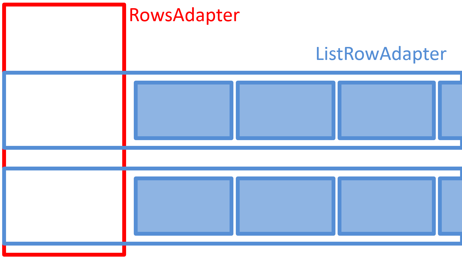 The `RowsAdapter` will contain multiple `ListRowAdapters` and will have its own Presenter to define how the rows of content should be displayed.