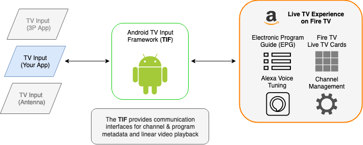 Linear TV Integration Overview