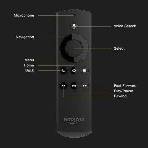 Remote Control Input | Amazon Fire TV