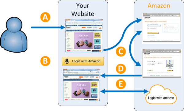 Login with Amazon Conceptual Overview | Login with Amazon