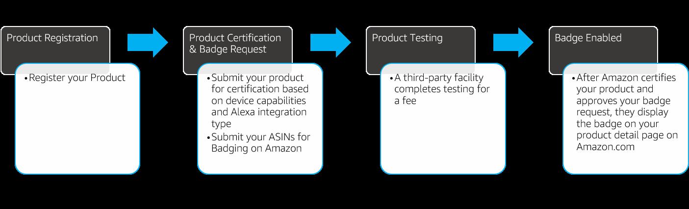 WWA認定のプロセス
