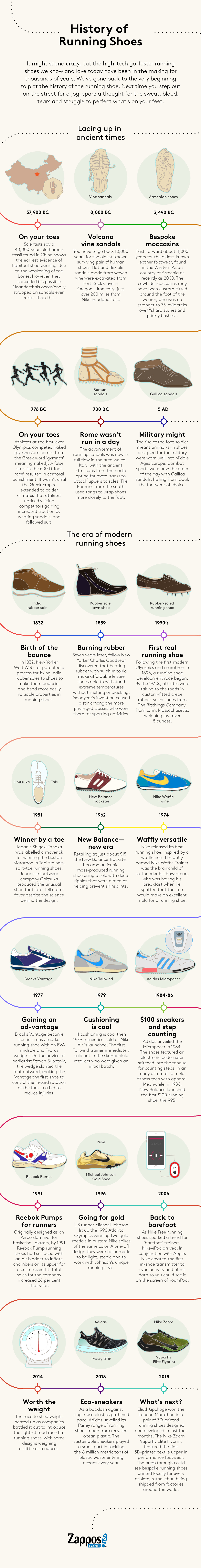 History of Running Shoes |