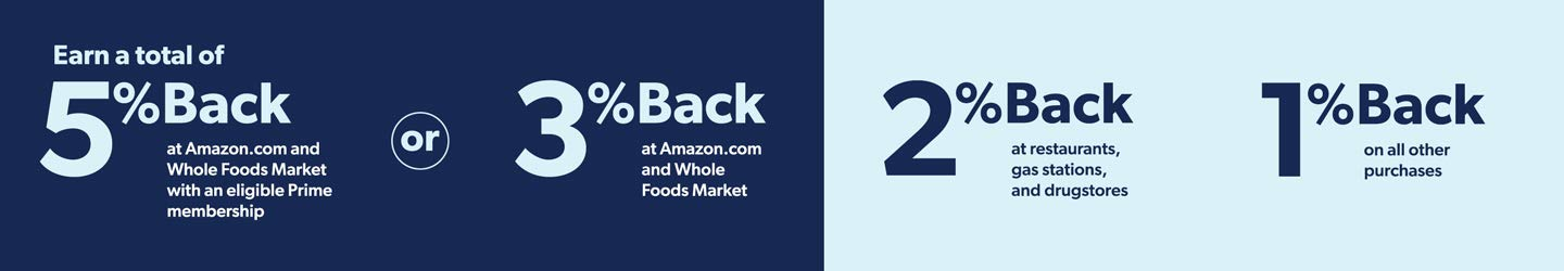 5% Back at Amazon.com and Whole Foods market with an eligible Prime membership or 3% Back at Amazon.com and Whole Foods Market. 2% Back at restaurants, gas stations, and drugstores. 1% Back on all other purchases.