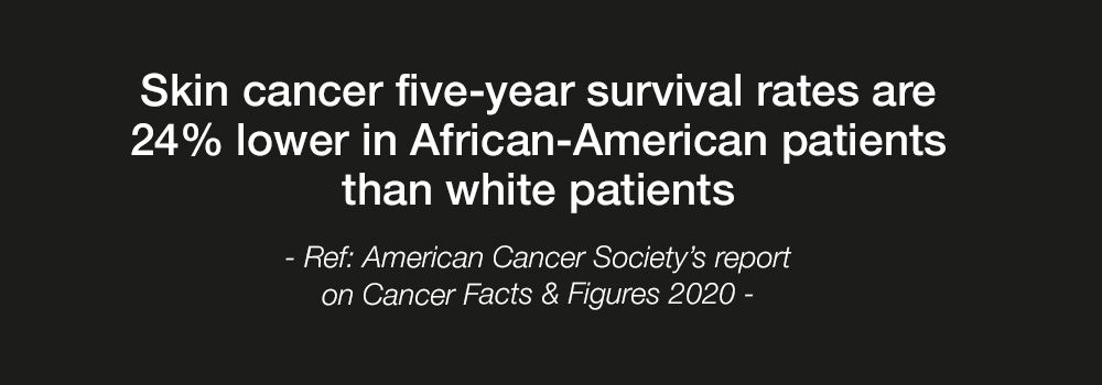 Skin cancer five-year survival rates are 24% lower in African-American patients than white patients - Ref: American Cancer Society's report on Cancer Facts & Figures 2020 -