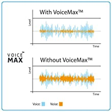 VoiceMax Technology