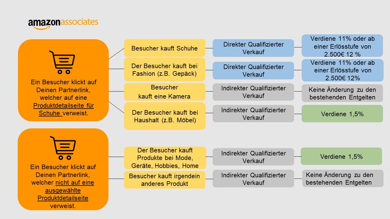 Änderung der PartnerNet Entgeltstruktur