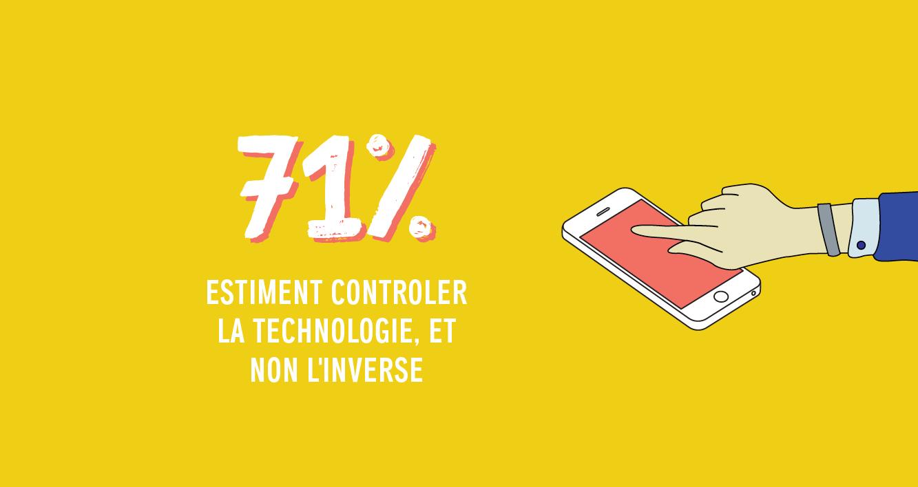 71% estiment contrôler la technologie, et non l'inverse