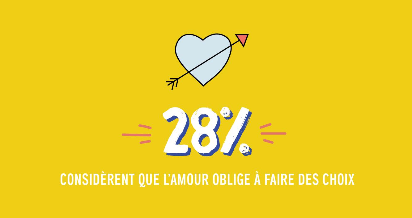 28% considèrent que l'amour oblige à faire des choix