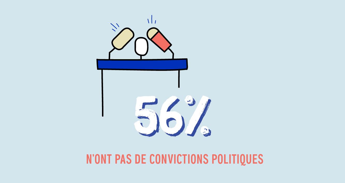 56% n'ont pas de convictions politiques