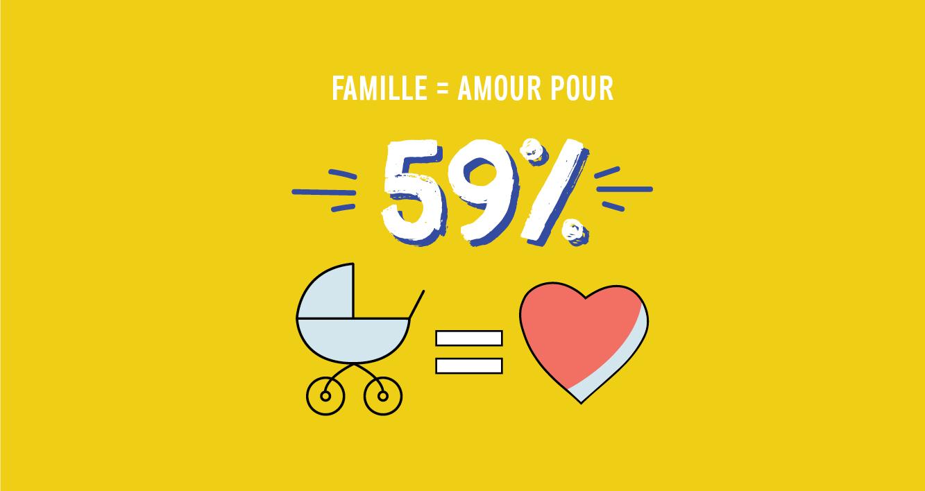 Famille = Amour pour 59%