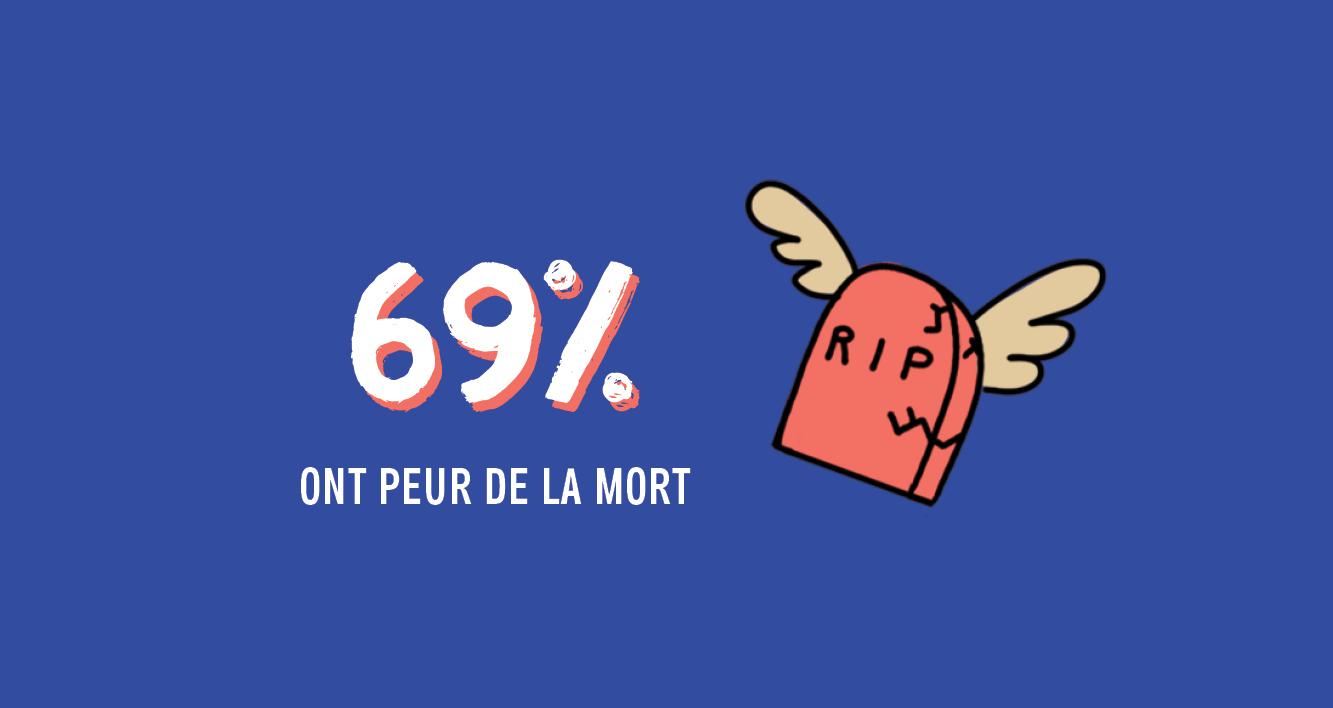 69% ont peur de la mort