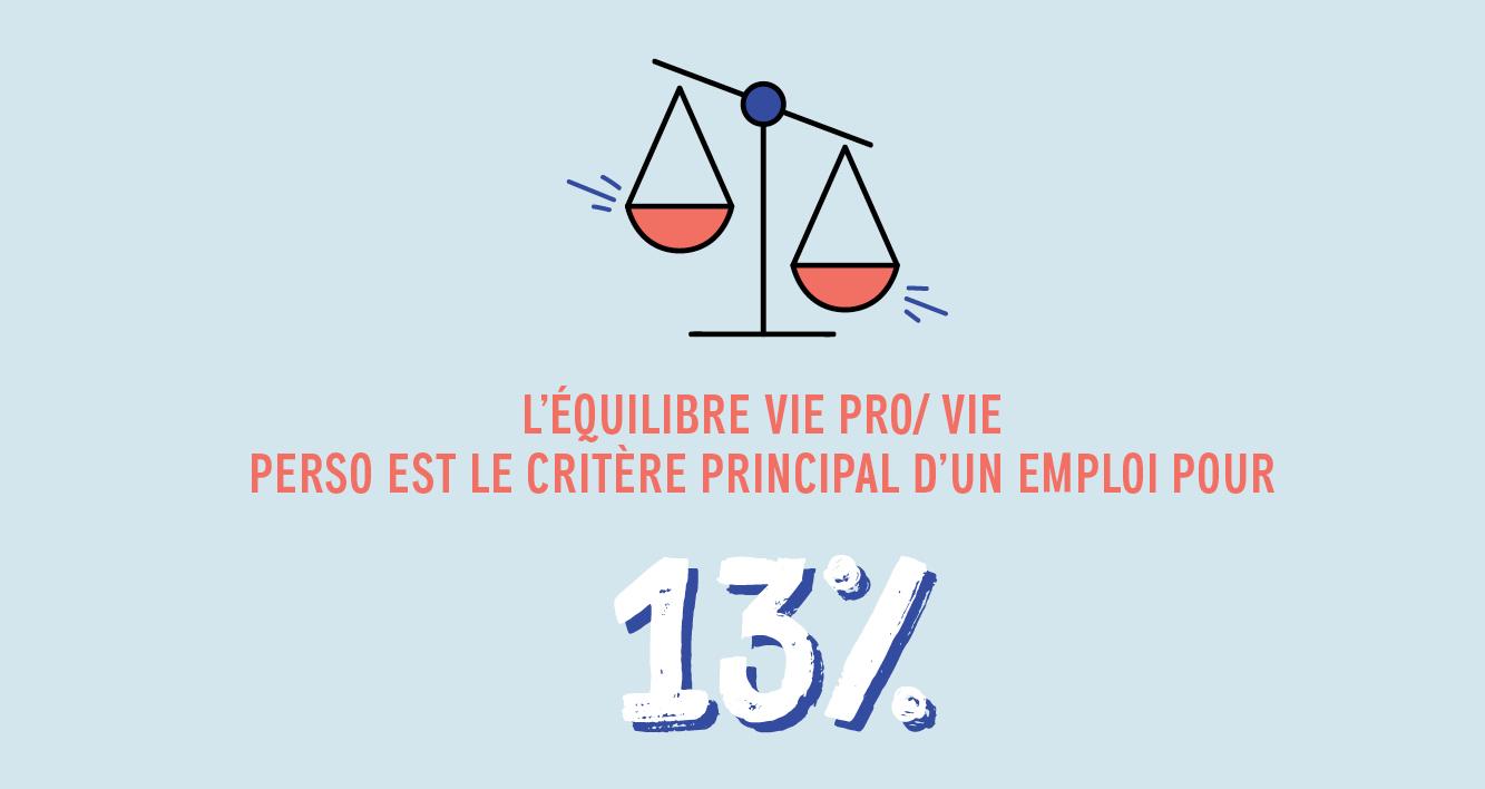 L'équilibre vie pro/vie perso est le critère principal d'un emploi pour 13%