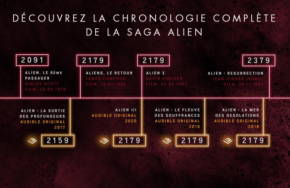 Time line Alien III