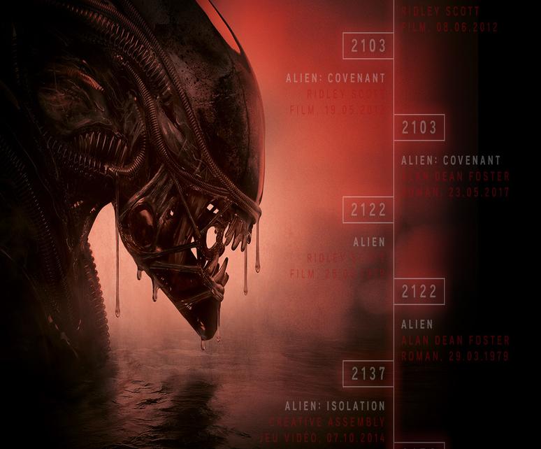 Alien : la chronologie de la sage