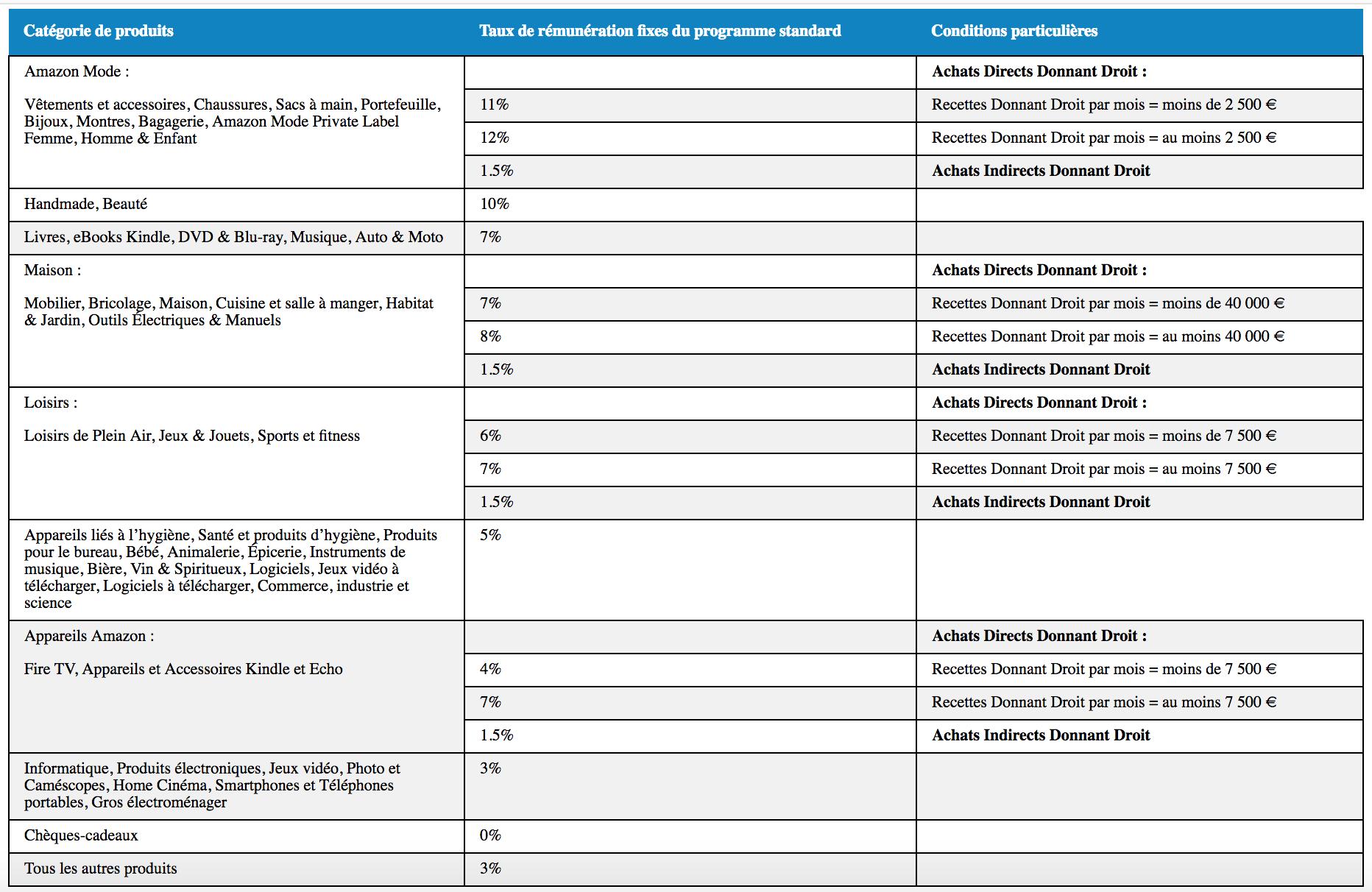 Rapport de la nouvelle structure des comissions