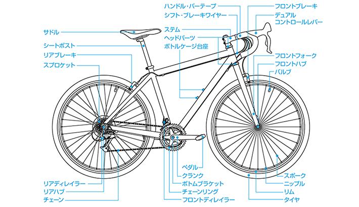 自転車 部位名称 パーツ 名