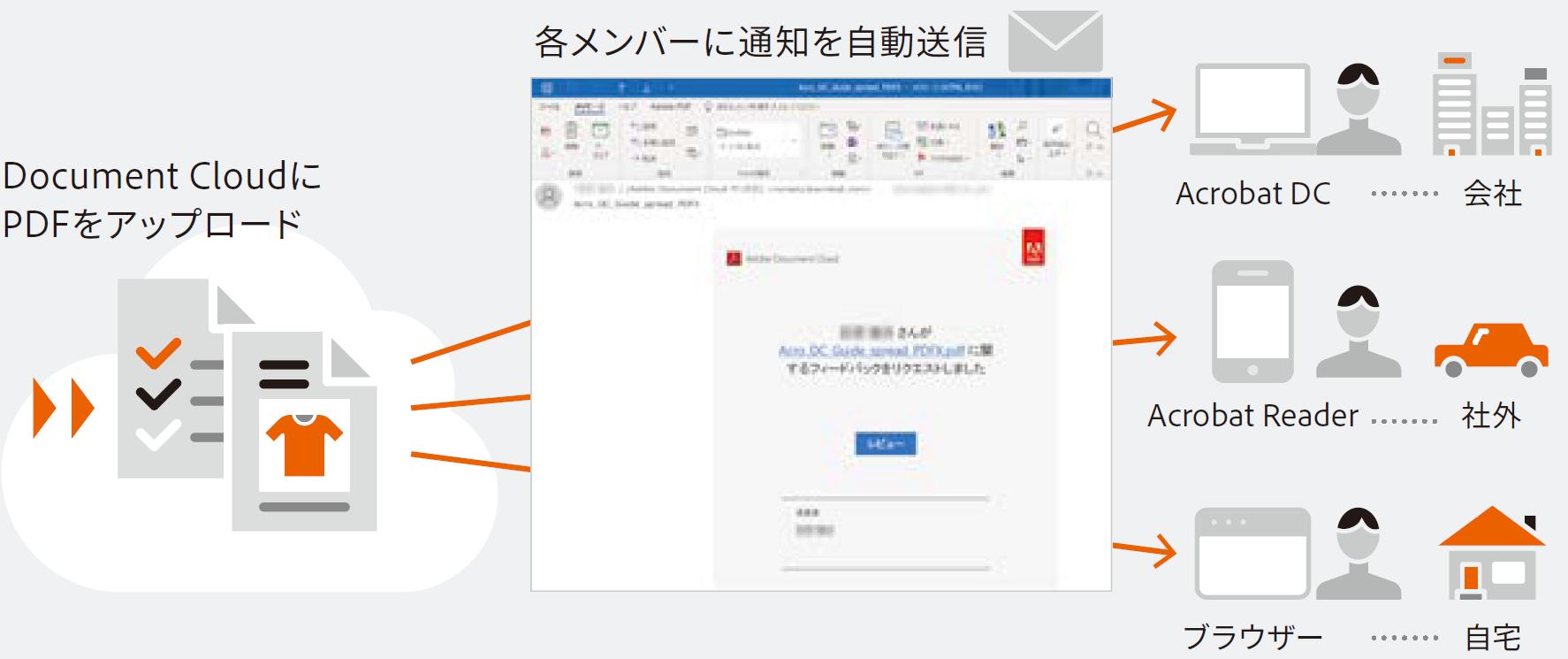 adobe pdf 編集不可にする