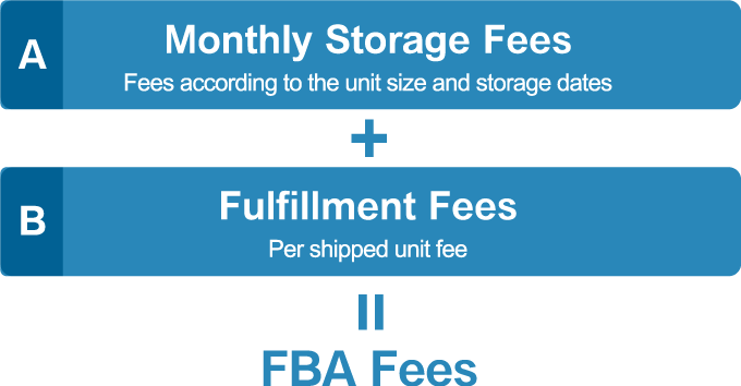 FBA Fees Calculation
