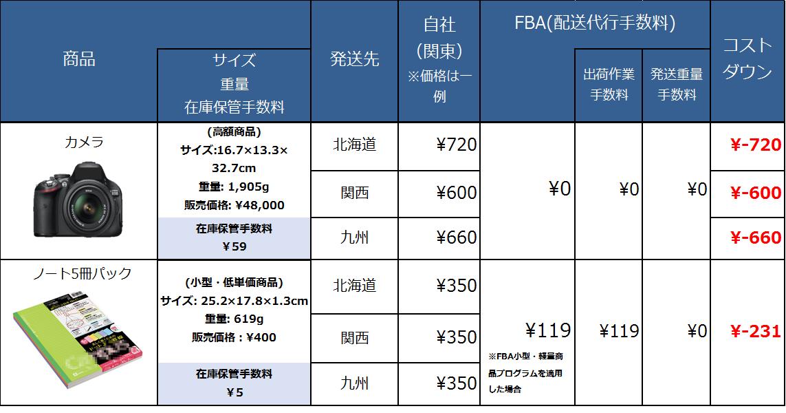 FBA手数料の例