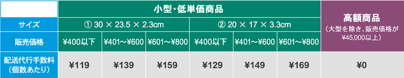配送代行手数料(高額商品・小型で低単価の商品)