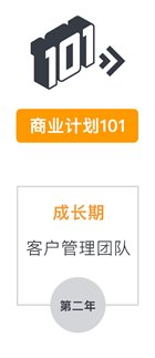 商业计划,第二年成长期,客户管理团队-amazon business 中国企业定制化解决方案