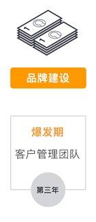 品牌建设,第三年爆发期,客户管理团队-amazon business 中国企业定制化解决方案