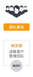 团队建设,第四年蜕变期,战略客户管理团队-amazon business 中国企业定制化解决方案