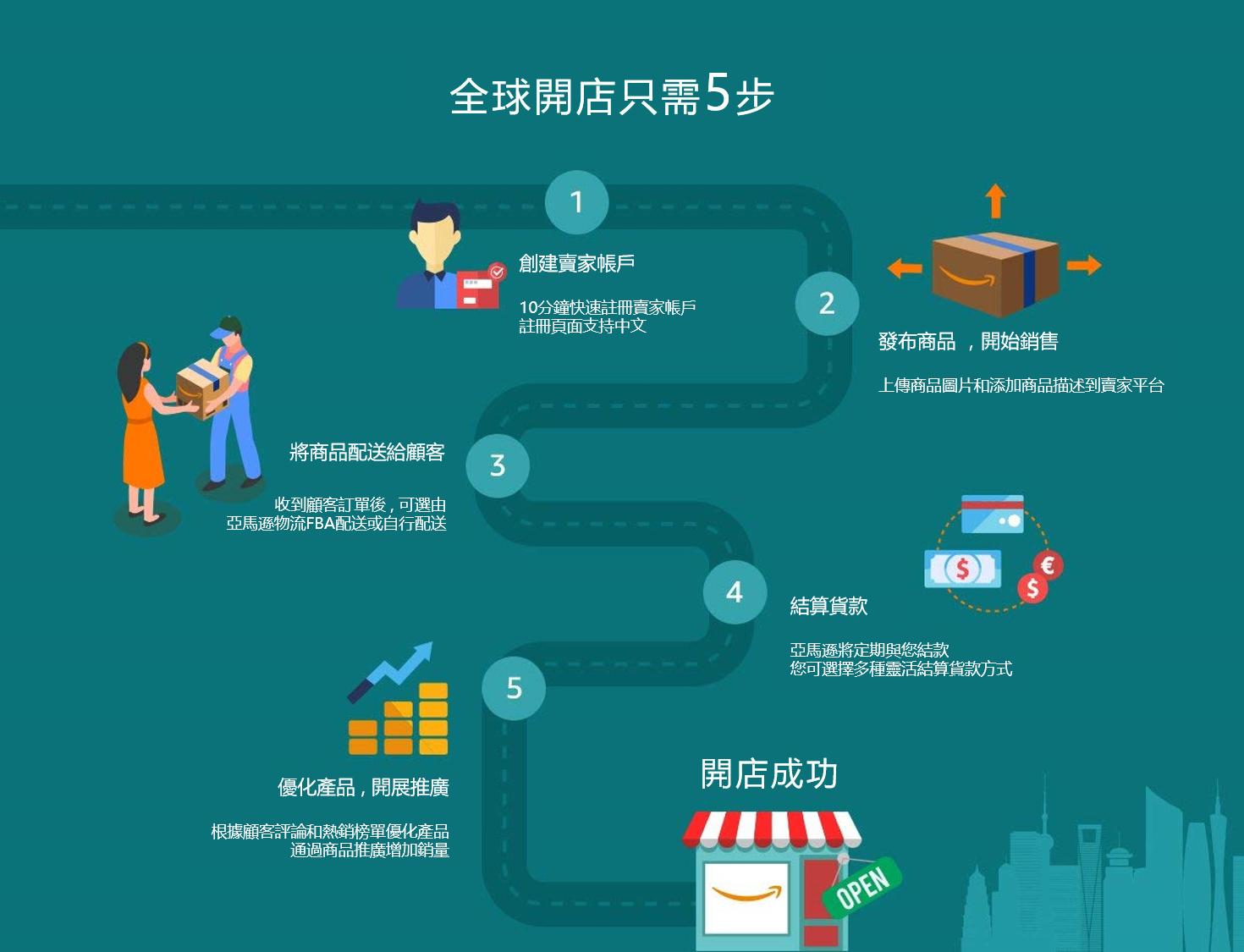 亞馬遜 全球開店 台灣 在亞馬遜 販售 賣東西