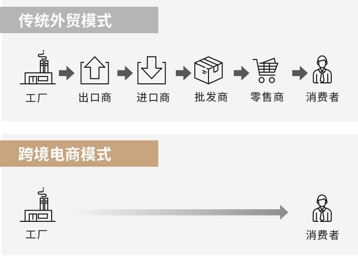 传统外贸和跨境电商模式对比