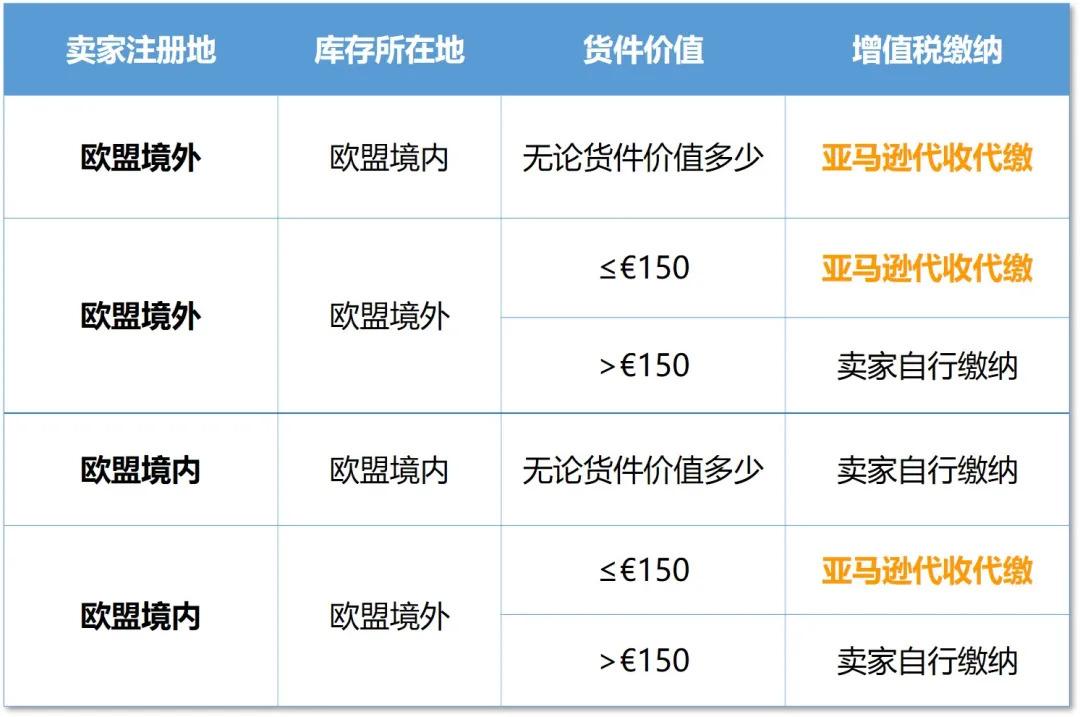 亚马逊欧洲卖家全体注意!欧盟电子商务增值税7月1日变更!!