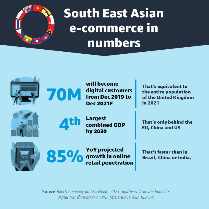 South East Asian e-commerce infographic in numbers - 4th largest GDP by 2030 and faster 85% YoY growth rate than China, Brazil or India