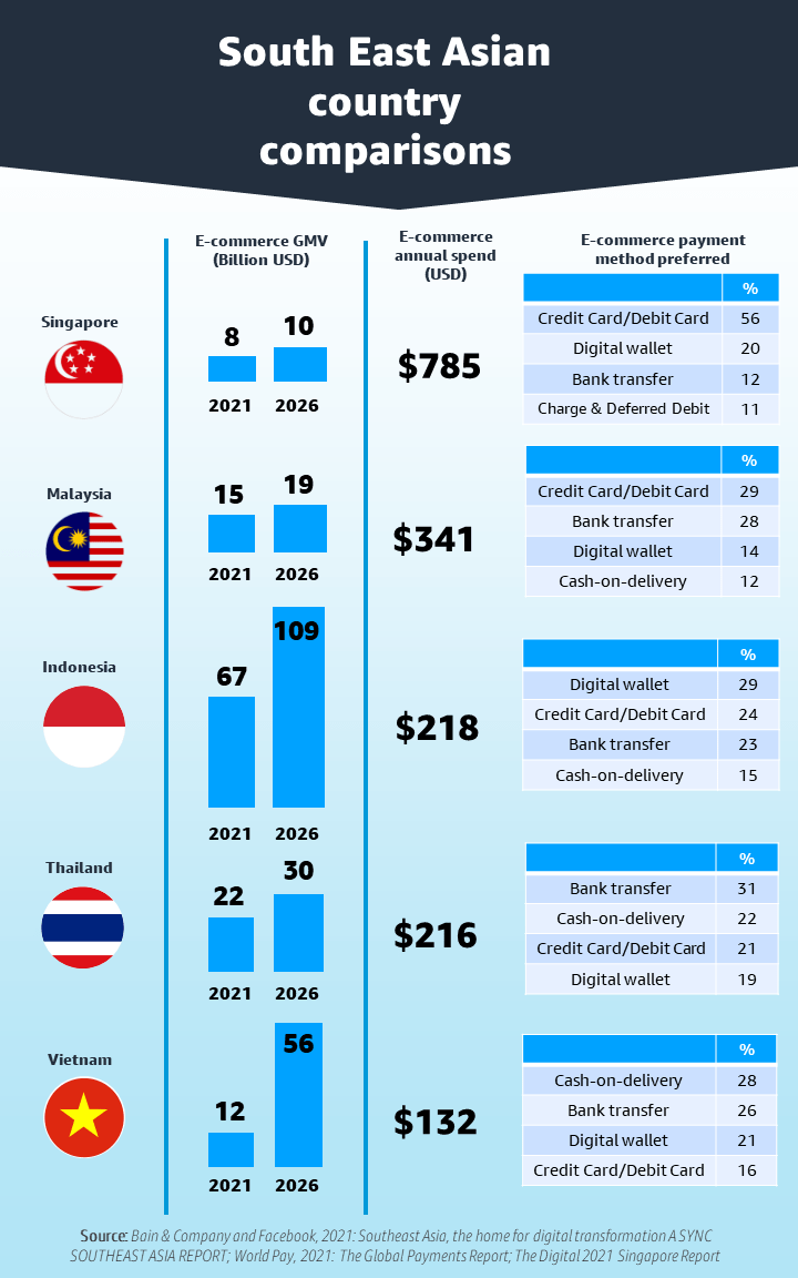 South East Asian ecommerce GMV and e-commerce spending by country including Singapore, Malaysia, Thailand, Vietnam, Indonesia