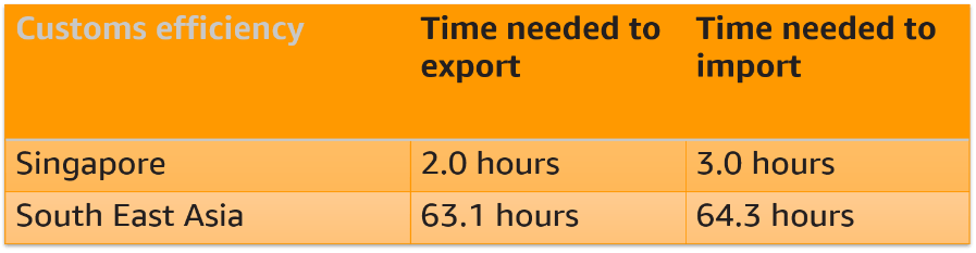 Customs efficiency of importation and exportation in Singapore and South East Asia