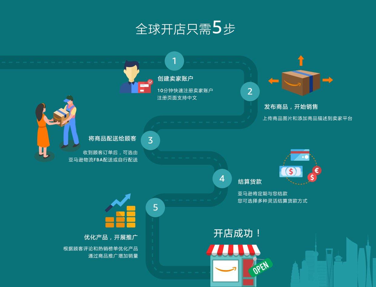 1、创建卖家账户:10分钟快速注册卖家账户,注册页面支持中文。2、发布商品,开始销售:上传商品图片和添加商品描述到卖家平台。3、将商品配送给顾客:收到顾客订单后,可选由亚马逊物流FBA配送或自行配送。4、结算货款:亚马逊将定期与您结款,您可选择多种灵活结算货款方式。5、优化产品,开展推广:根据顾客评论和热销榜单优化产品,通过商品推广活动增加销量。