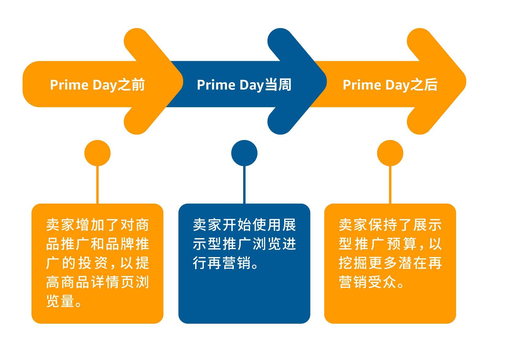 Prime Day前中后的三步策略