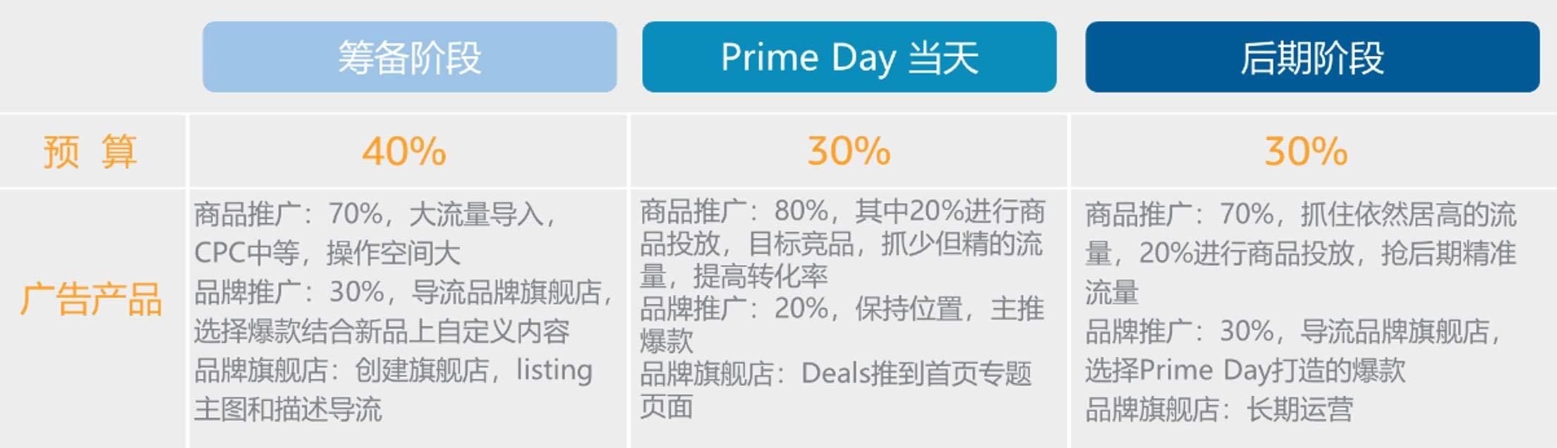 "Prime Day预算分配""配料表"""