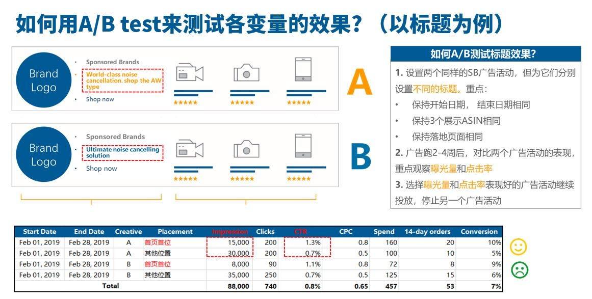 亚马逊品牌推广广告标题:如何用A/B test来测试各变量的效果