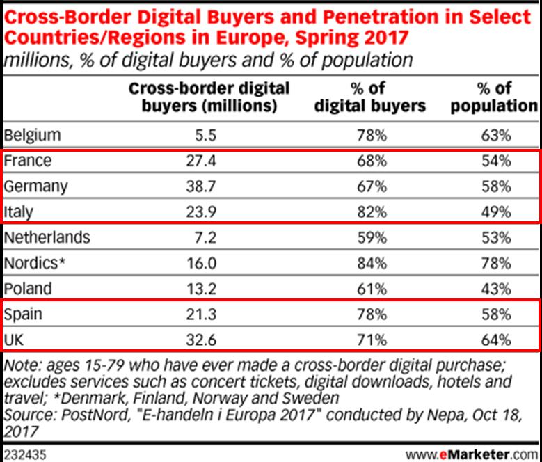 通过亚马逊广告提升欧洲用户覆盖率