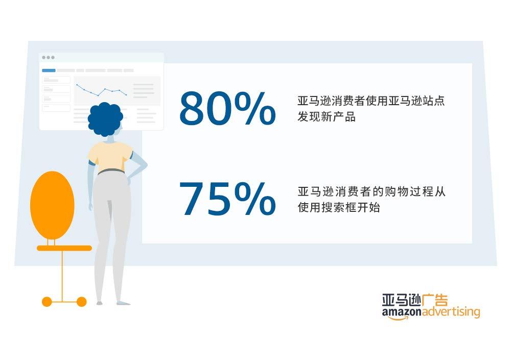 80%亚马逊消费者使用亚马逊站点发现新产品