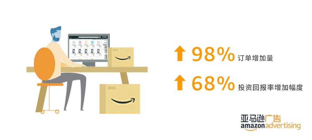 订单量增加了98%