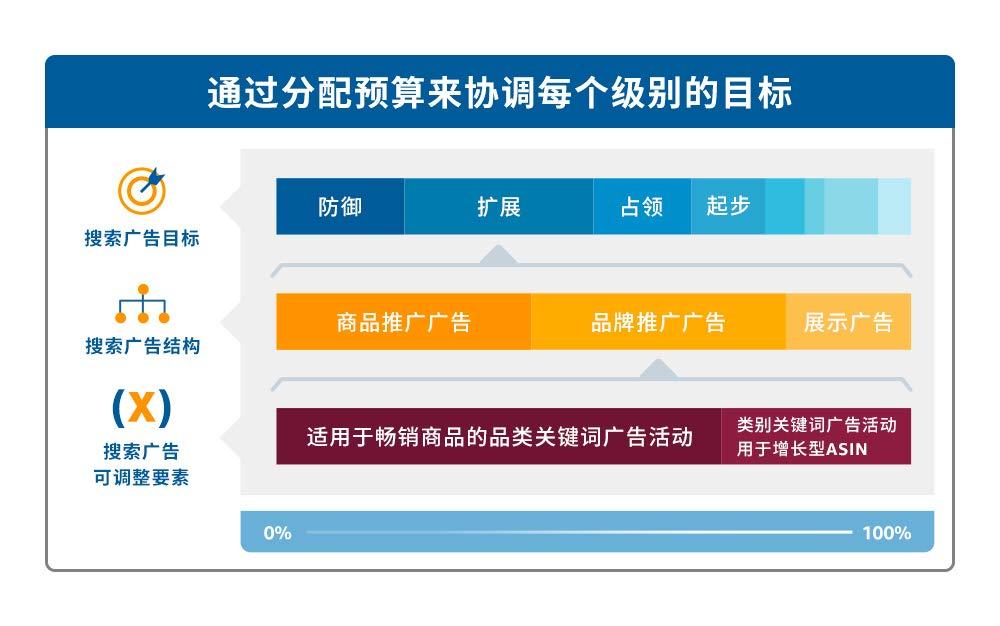 通过分配预算来协调每个级别的目标