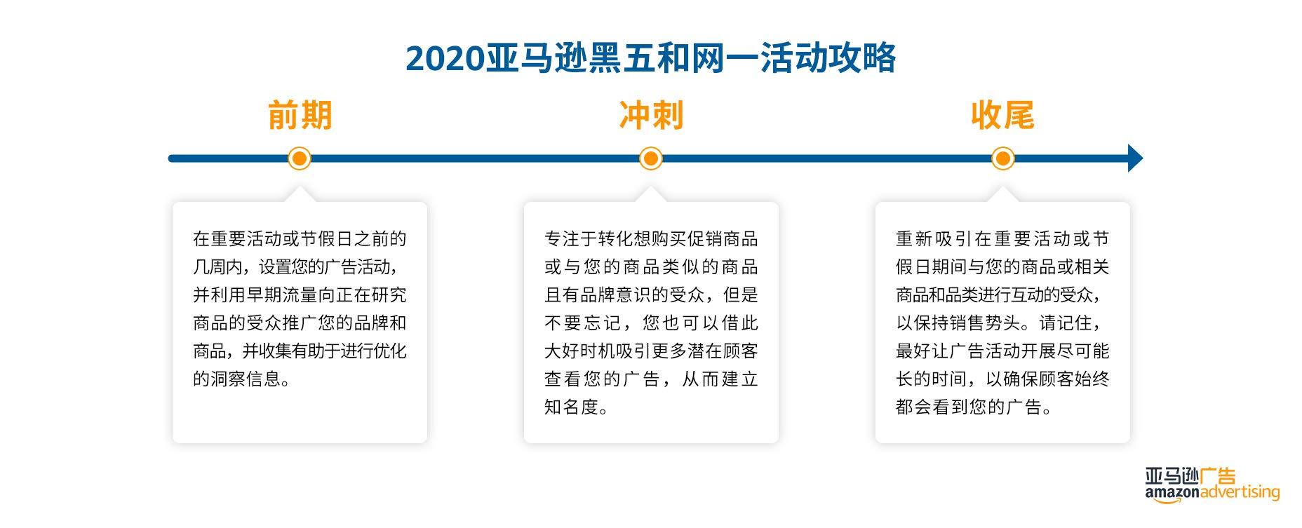 2020亚马逊黑五和网一活动阶段性攻略