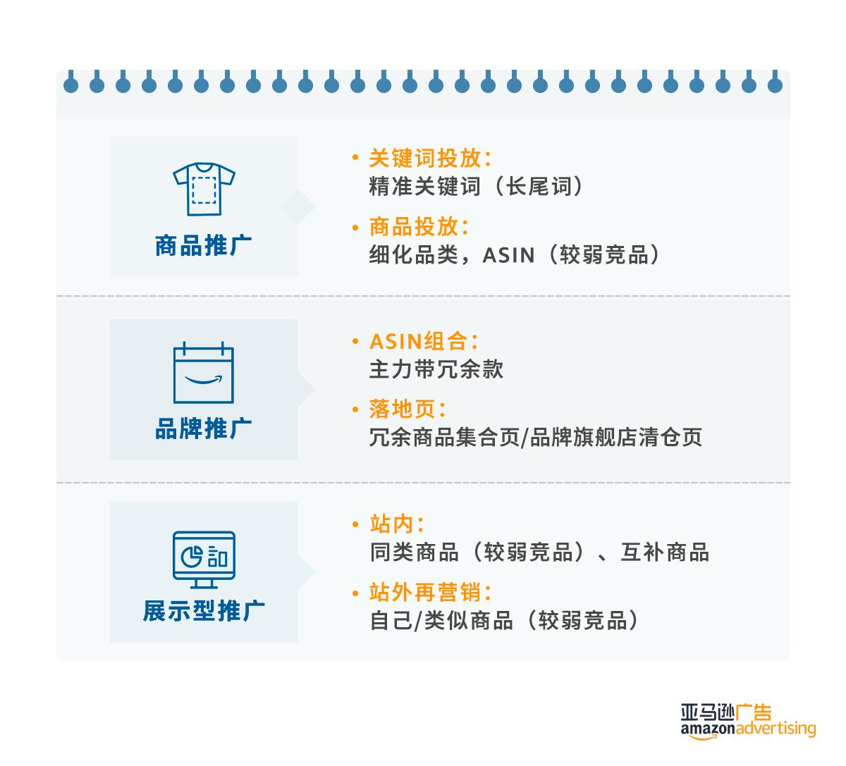 不同IPI分数下如何选择亚马逊广告活动