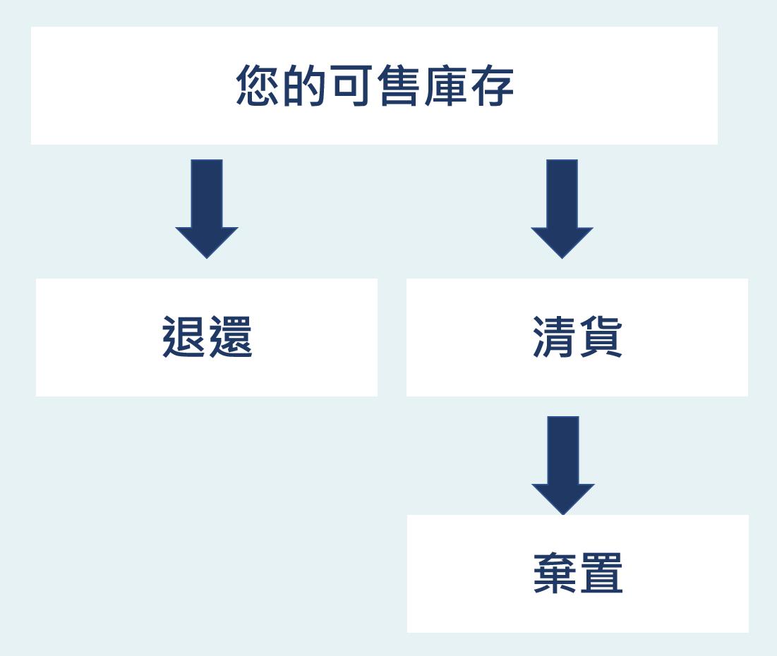 可售庫存自動移除政策變更詳解